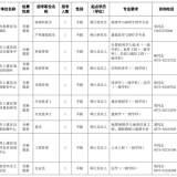 绍兴52家事业单位公开招聘高层次人才!其中嵊州..