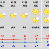 """今年第6号台风""""米克拉""""生成,下午绍兴将有雷雨!"""