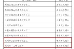 2019~2020年度绍兴市志愿服务工作先进典型名单公示,有你认识的吗?