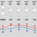 嵊州连续阴雨,冷到跺脚!太阳啥时候能回归?