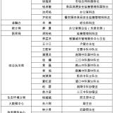 全国文明城市创建工作拟行政奖励集体、人员名单公示!