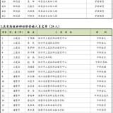 475名教师!绍兴市教育局最新公示名单出炉