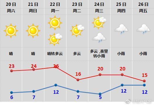 气温骤降10℃!冷空气又要来了!趁周末抓紧出门走走