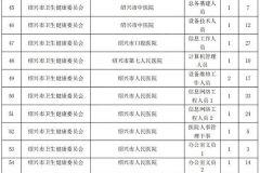 绍兴市直事业单位招聘最热岗位397:1