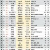 2021中国500富人榜发布,首富是绍兴人