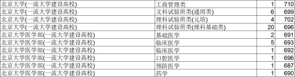 北京大学696分 清华大学695分 浙江大学647分 在浙招生院校专业投档分数线出炉