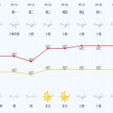 """超强台风""""灿都""""影响今天开始,嵊州未来两天…"""